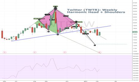 TWTR: Twitter Harmonic Head and Shoulders