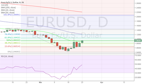EURUSD: Short term pullback on EURUSD