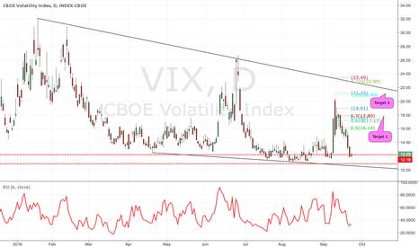 VIX: Long VIX against 12.18 targets 17.62, 21.25