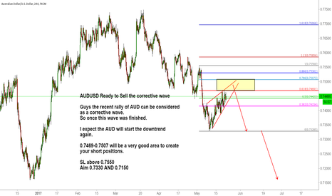 AUDUSD: AUDUSD Ready to Sell the corrective wave