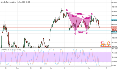USDCAD: Beauty gartley lost occasion