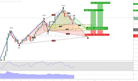 GBPUSD: Potential bullish TC trade using Bat as entry pm GBPUSD H4