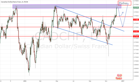 CADCHF: Cadchf Trend is bulish BUt Retrace