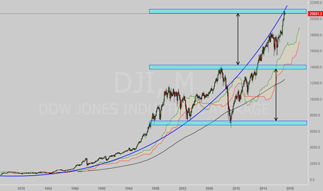 DJI: Reversal on the cards for DOW Jones?