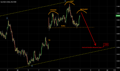 EURUSD: EURUSD - Head and shoulders to target gap