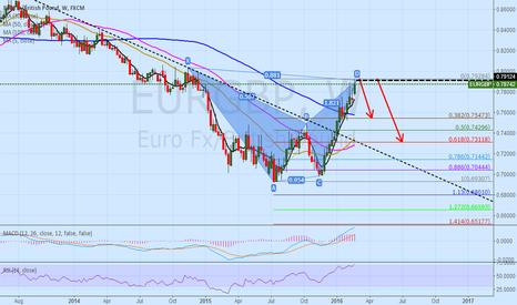 EURGBP: eurgbp 1W bat pattern short