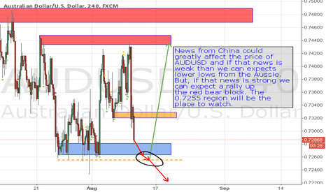 AUDUSD: It All Depends on CNY
