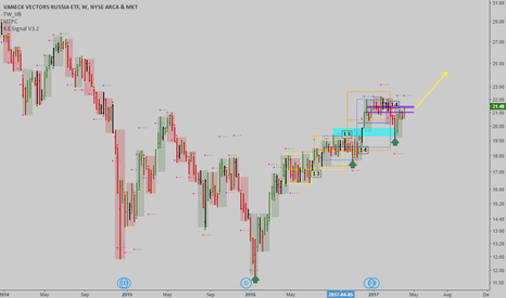 RSX: RSX: Time@Mode case study - Weekly uptrend, new signal soon