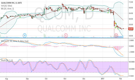 QCOM: Oversold and crawling