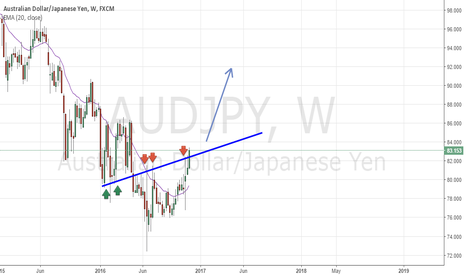 AUDJPY: aud.jpy official trend change