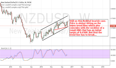 NZDUSD: NzdUsd: Trend Line Break Needed For Serious Downmove