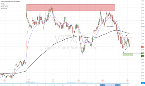 VRTX: VRTX setting for move lower