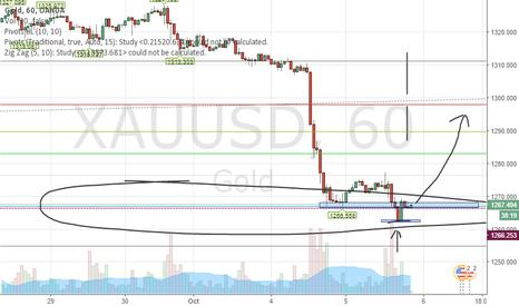 XAUUSD: GOLD possible bullish move?