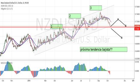 NZDUSD: NZDUSD, ante tendencia bajista?