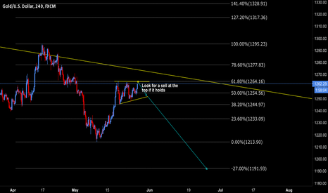 XAUUSD: Gold Potential short