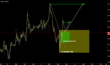 COPPER: COPPER 15MIN: priginal 15min demand buying opportunity