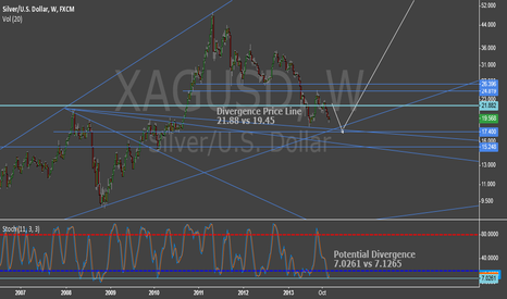 XAGUSD: Weekly Divergence Potential - High R/R Setup