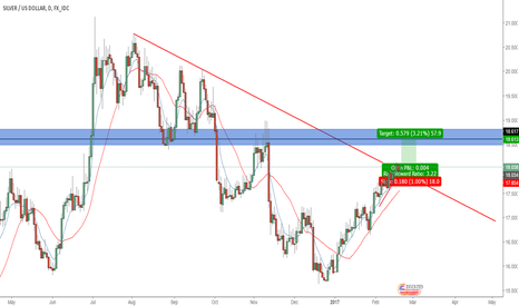 XAGUSD: SILVER TO THE UPSIDE