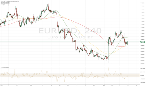 EURUSD: EUR/USD Longs Present Good Risk/Reward