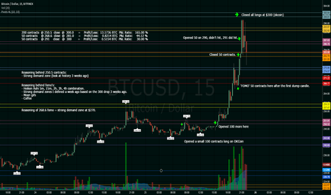 BTCUSD: The BTC Bullrun, my actions explained