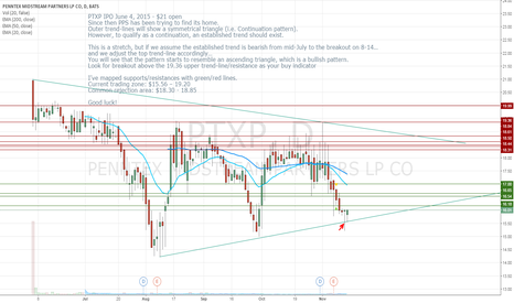 PTXP: PTXP - Symmetrical or Ascending Triangle