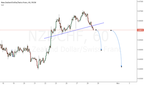 NZDCHF: Break Support Trendline