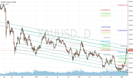 XAUUSD: WHERE DOES GOLD GO FROM HERE?