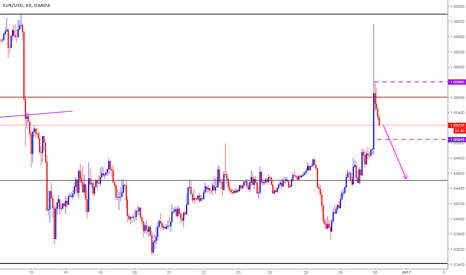 EURUSD: Short based on Clone levels - Intraday