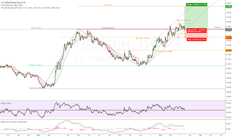 USDCNH: LONG USD/CNH | AB=CD Target | BUY CHANNEL FLOOR and .618 LEVEL