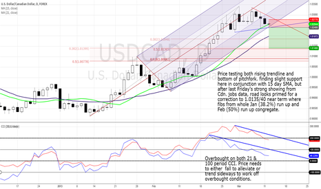USDCAD: USD/CAD ready to correct 100 bps