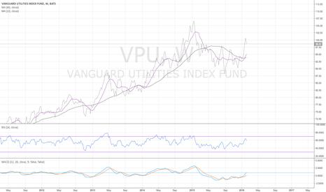 VPU: VPU weekly - had a golden cross - 2/12/2016