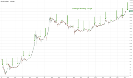 BTCUSD: Does Quadruple Witching affect Bitcoin price?