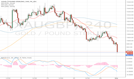 XAUGBP: long gold/gbp
