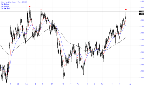 GBPNZD: Price at resistance