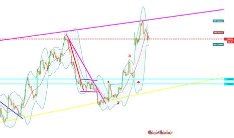 EURUSD: EURUSD short entry , target yellow supportline