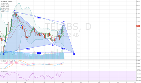 TEL2_B: TELE2 AB potential bullish gartley pattern on daily chart