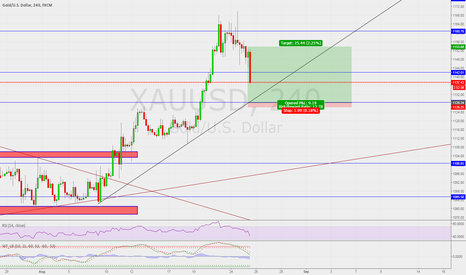 XAUUSD: IF it can hold support