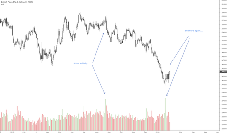 GBPUSD: Bad news for shorts?