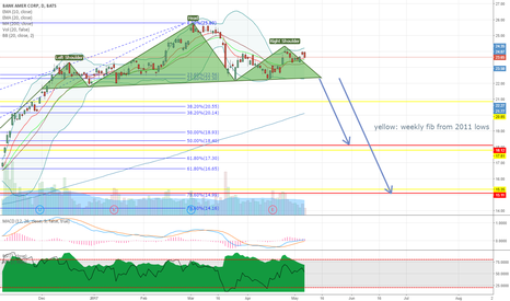 BAC: BAC potential head and shoulders pattern on daily chart - again