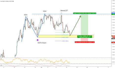 EURUSD: Low risk bullish structure opportunity on EURUSD!