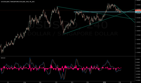 USDSGD: USDSGD breaks trendline