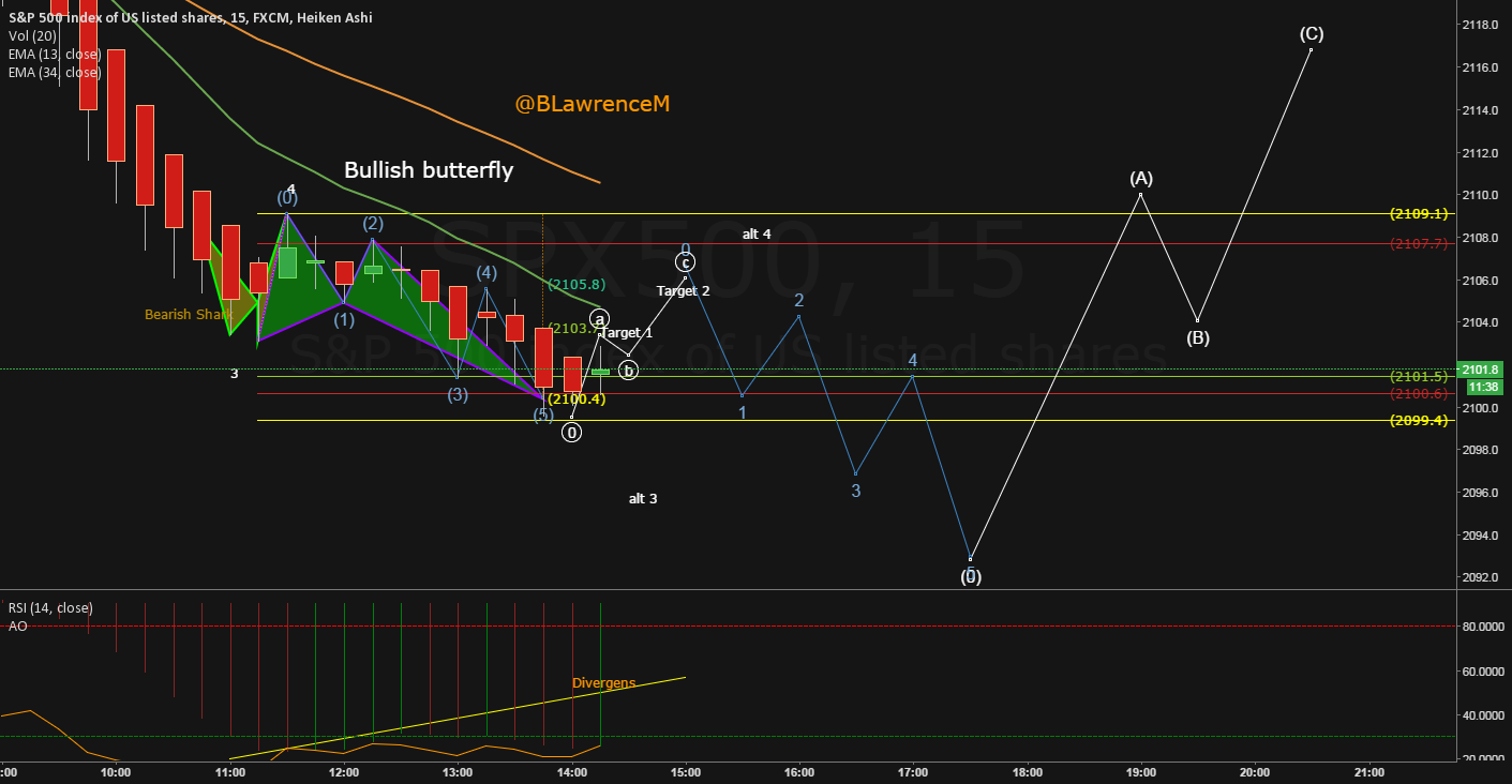 EW & Harmonic Is the top in.? Still need confirmation with a LH