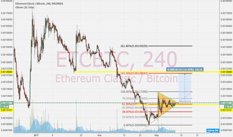 ETCBTC: Выход ETC из треугольника