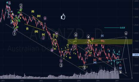 AUDNZD: Full Elliott Wave Longterm Outlook