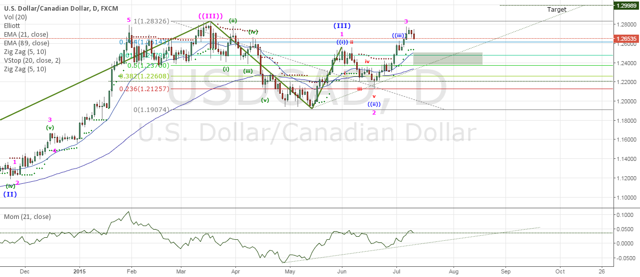 USDCAD bullish pattern