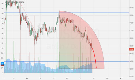 BTCUSD: Vertical falling coming soon