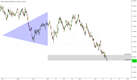NZDUSD: NZD barely holding support
