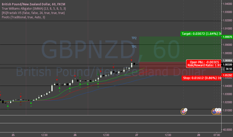 GBPNZD: GBPNZD Long (short-term)
