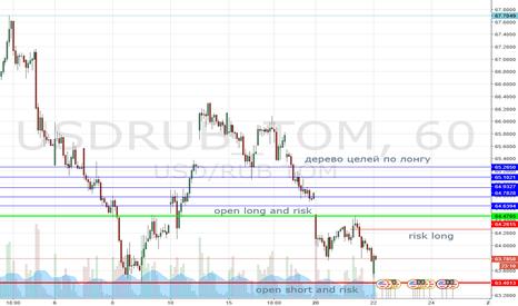 USDRUB_TOM: Доллар лонг или шорт