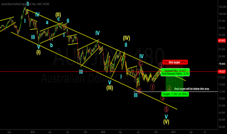 AUDJPY: AUDJPY updated wave count - Check attached charts